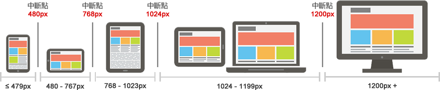 常見響應式網頁設計的中斷點